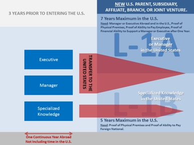 Bringing Your Business to the United States through the New